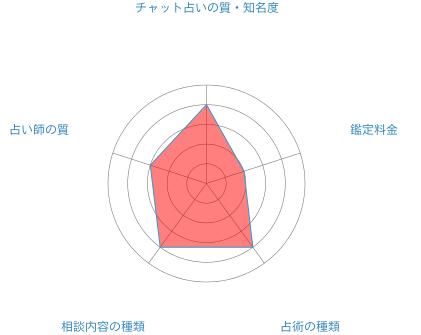 チャット占いアプリ「au占い」の分析データ