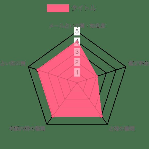 メール占い専門館の分析データ