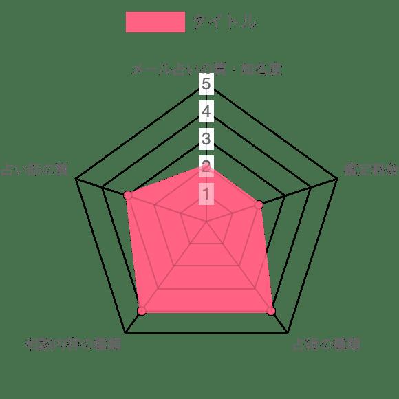 メール占いの館の分析データ