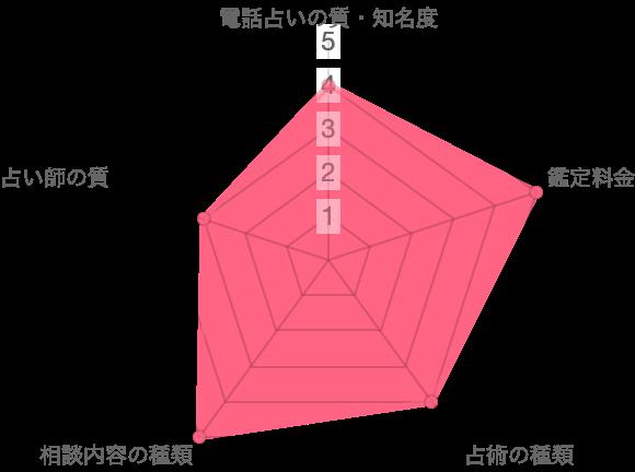 電話占い絆~kizuna~の分析データ