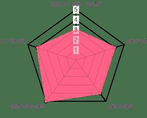 チャット占いMyUの分析データ