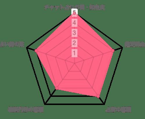 チャット占いamory (アモリ―)の分析データ
