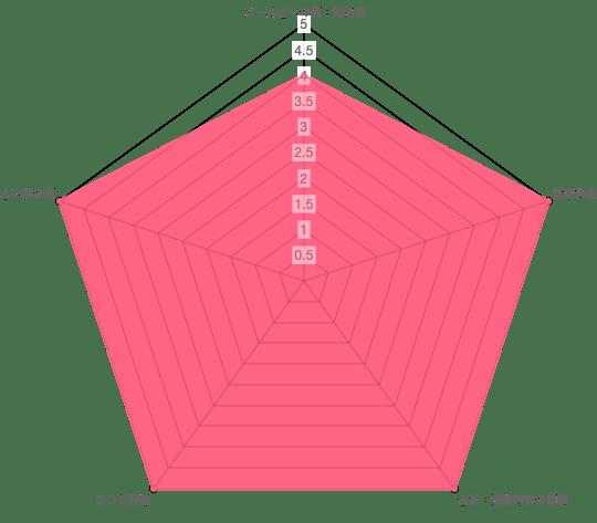 メール占いココロの泉 オーラチャクラ診断の分析データ