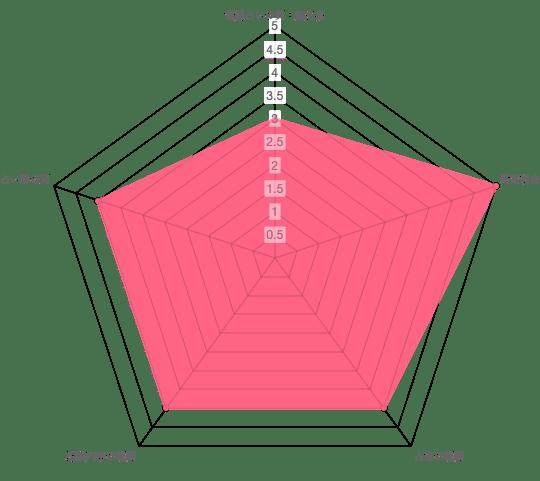リモート占いFLORA(フローラ)の分析データ