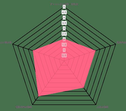 チャット占いポケウラの分析データ